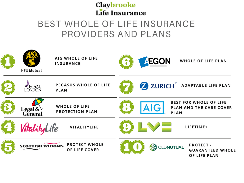 Top 10 Best Life Insurance Companies Reviews For 2019 QUOTES